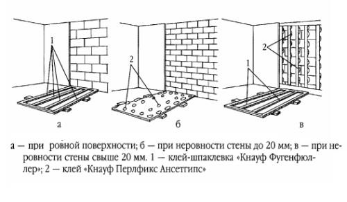 Отделка стен гвл своими руками: варианты облицовки материала