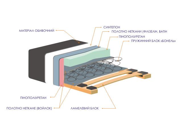 Схема внутреннего наполнения тахты