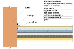 Схема пола на грунте