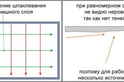 Схема направления шпатлевания
