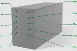 Особенности газобетонного блока