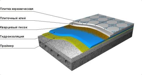Схема гидроизоляции пола под плитку