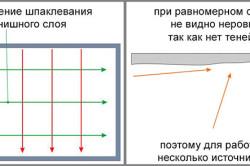Схема направления штукатурки потолка