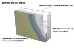 Схема отделки газобетонной стены штукатуркой