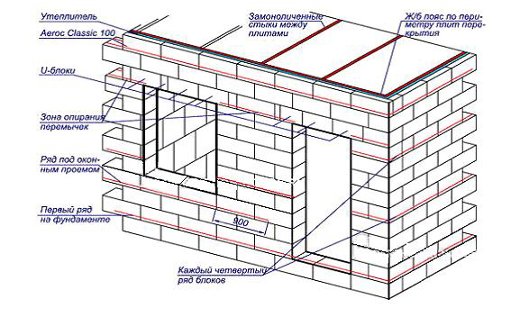 Схема стены дома из газобетона