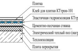 Схема гидроизоляции пола на кухне и в ванной комнате