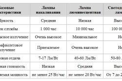 Сравнение различный технологий освещения