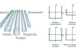 Схема сборки каркаса путем монтажа оцинкованного профиля под гипсокартон