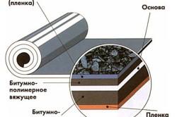 Слои гидроизоляционного материала