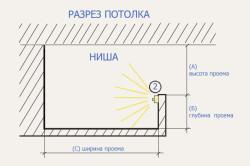 Схема установки светодиодной подсветки на подвесной потолок