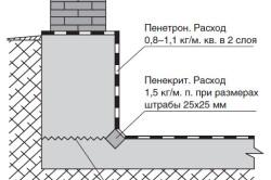 Обмазочная полимерцементная гидроизоляция пола