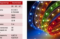 Основные параметры диодных лент