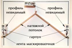 Схемы крепления натяжного потолка