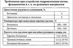 Таблица требований при устройстве гидроизоляции полов из рулонных материалов