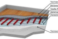 Схема заливки пола бетоном