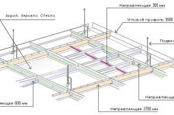 Монтаж натяжного потолка клиновым способом