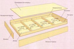 Схема рамы кровати