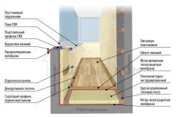 Схема теплого остекления