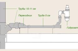 Правильная схема прокладки канализации