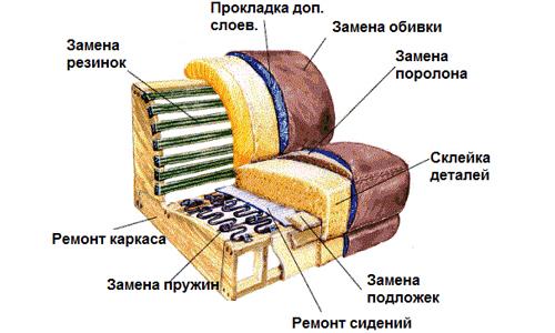 Схема обивки дивана