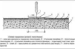 Ремонт линолеума своими руками: устранение дефектов самостоятельно