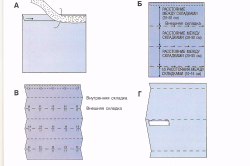 Схема изготовления римской шторы