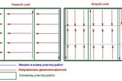 Шпаклевка стен под обои: советы и рекомендации