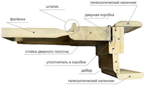 Схема устройства двери с наличниками и доборами