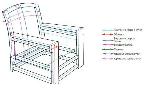 Схема устройства кресла
