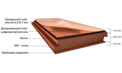 Схема устройства винилового ламината