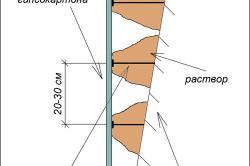 Схема выравнивания стены
