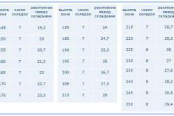 Таблица для раскройщиков штор