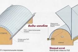 Схема сухого и мокрого изгиба гипсокартона