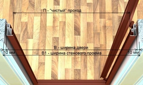 Принцип монтажа межкомнатных дверей