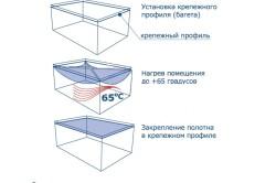 Этапы установки натяжного потолка