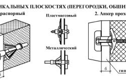Схема использования анкеров для подвешивания телевизора на гипсокартон