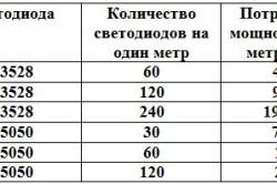 Таблица потребляемой мощности светодиодных лент