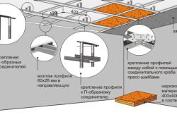 Технология монтажа потолка из гипсокартона