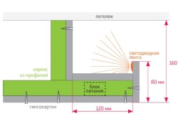 Схема крепления светодиодных лент в нише из гипсокартона