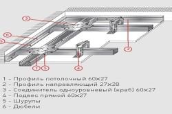 Схема каркаса гипсокартонного потолка