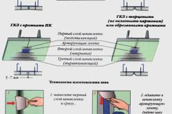 Схема шпатлевки швов гипсокартона