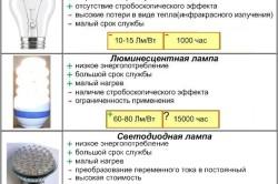 Сравнение светодиодных лампочек с другими элементами освещения
