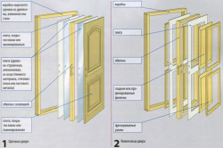 Устройство филенчатых и щитовых дверей
