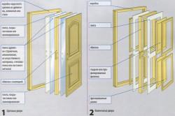 Конструкция филенчатых и щитовых дверей