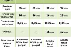 Технические характеристики паркета