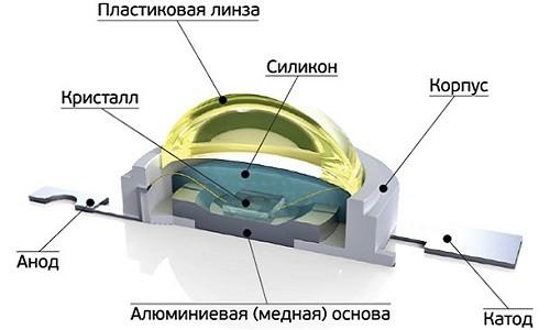 Устройство светодиодного светильника