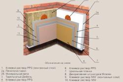 Схема утепления стены минеральной ватой или пенополистиролом