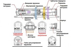 Внутренняя конструкция зубчатого дверного доводчика.