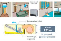 Расположение кондиционеров и устройство насоса для отвода конденсата