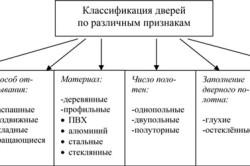 Классификация дверей по различным признакам